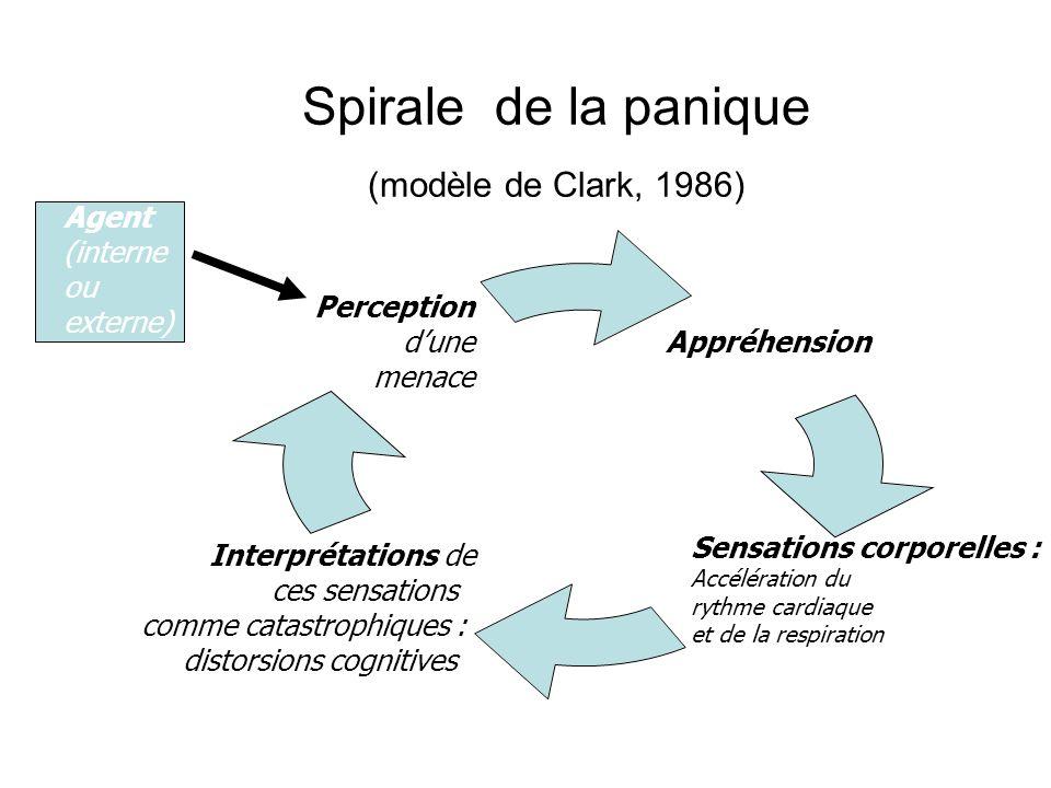 Spirale de la panique (modèle de Clark, 1986) Appréhension Sensations corporelles : Accélération du rythme cardiaque et de la respiration Interprétations de ces sensations comme catastrophiques : distorsions cognitives Perception dune menace Agent (interne ou externe)