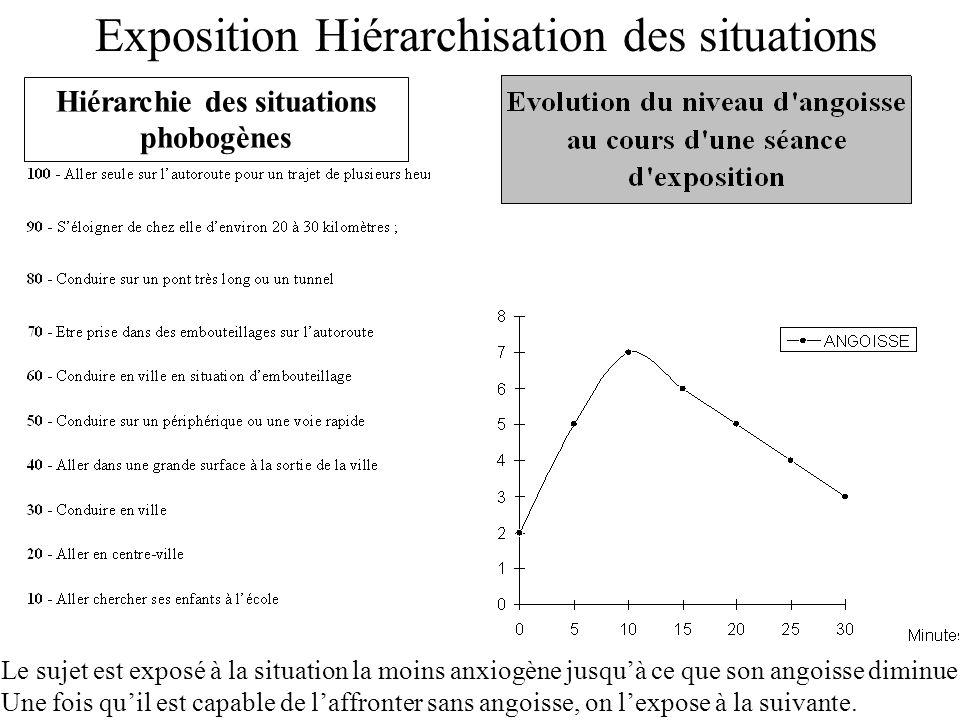 Hiérarchie des situations phobogènes Exposition Hiérarchisation des situations Le sujet est exposé à la situation la moins anxiogène jusquà ce que son angoisse diminue.