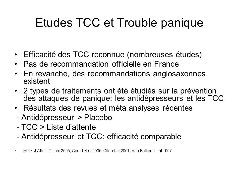 Etudes TCC et Trouble panique Efficacité des TCC reconnue (nombreuses études) Pas de recommandation officielle en France En revanche, des recommandations anglosaxonnes existent 2 types de traitements ont été étudiés sur la prévention des attaques de panique: les antidépresseurs et les TCC Résultats des revues et méta analyses récentes - Antidépresseur > Placebo - TCC > Liste dattente - Antidépresseur et TCC: efficacité comparable Mike.