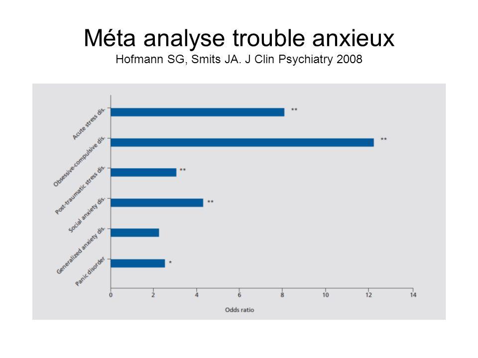 Méta analyse trouble anxieux Hofmann SG, Smits JA. J Clin Psychiatry 2008