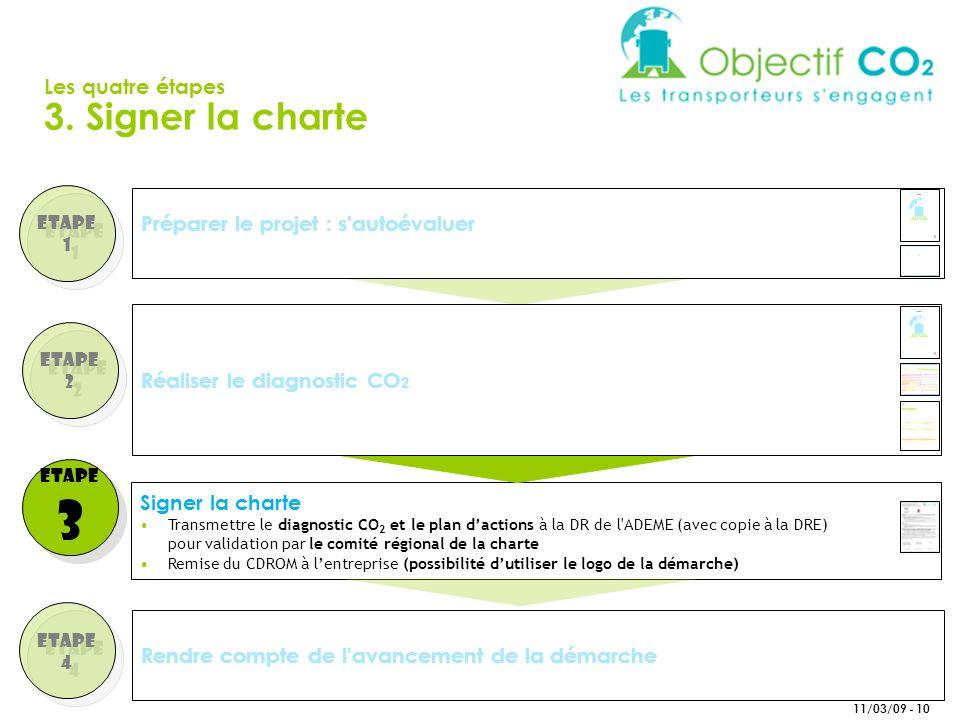 11/03/09 - 10 Etape 1 Etape 1 Rendre compte de l avancement de la démarche Etape 2 Etape 2 Etape 3 Etape 3 Etape 4 Etape 4 Signer la charte Transmettre le diagnostic CO 2 et le plan dactions à la DR de l ADEME (avec copie à la DRE) pour validation par le comité régional de la charte Remise du CDROM à lentreprise (possibilité dutiliser le logo de la démarche) Réaliser le diagnostic CO 2 Préparer le projet : s autoévaluer Les quatre étapes 3.