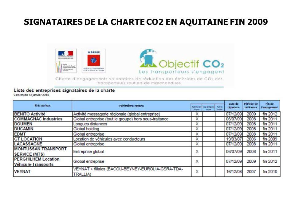 SIGNATAIRES DE LA CHARTE CO2 EN AQUITAINE FIN 2009