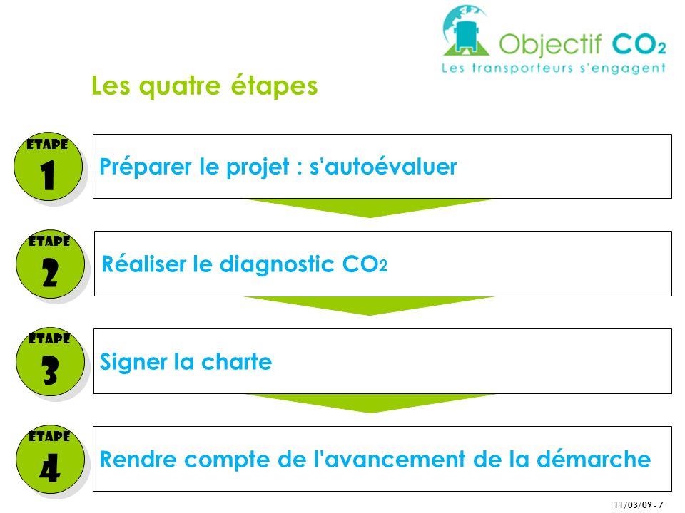 Préparer le projet : s autoévaluer 11/03/09 - 7 Etape 1 Etape 1 Réaliser le diagnostic CO 2 Signer la charte Rendre compte de l avancement de la démarche Etape 2 Etape 2 Etape 3 Etape 3 Etape 4 Etape 4 Les quatre étapes
