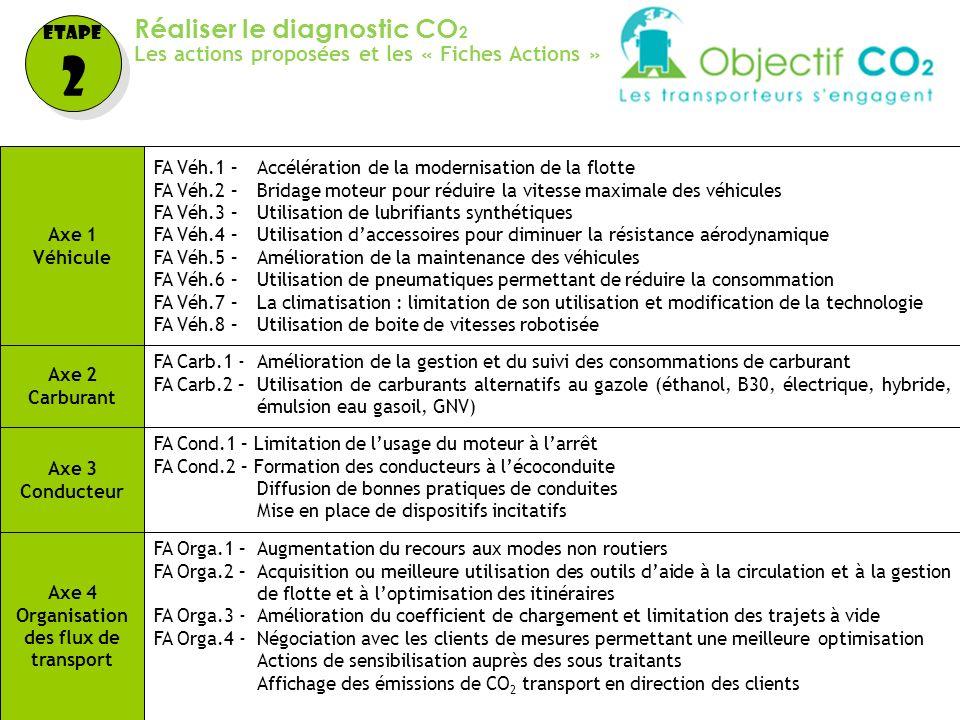 DTM - 09/02/09 - 9 Réaliser le diagnostic CO 2 Les actions proposées et les « Fiches Actions » Etape 2 Etape 2 Axe 1 Véhicule FA Véh.1 –Accélération d