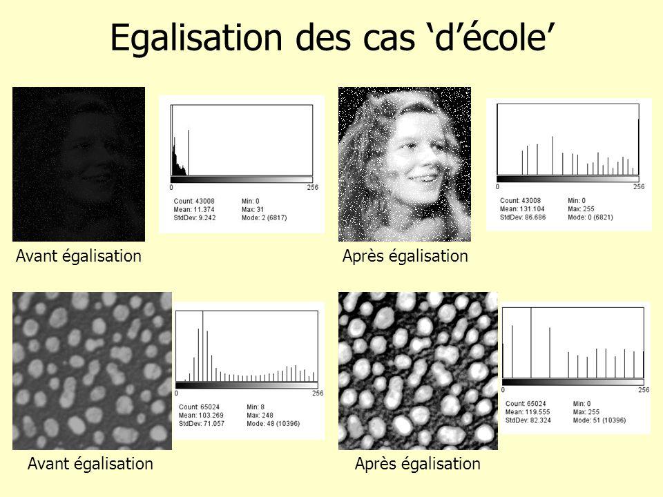 Egalisation des cas décole Avant égalisation Après égalisation