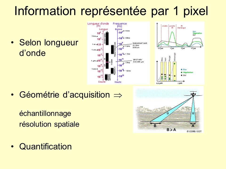 Information représentée par 1 pixel Selon longueur donde Géométrie dacquisition échantillonnage résolution spatiale Quantification