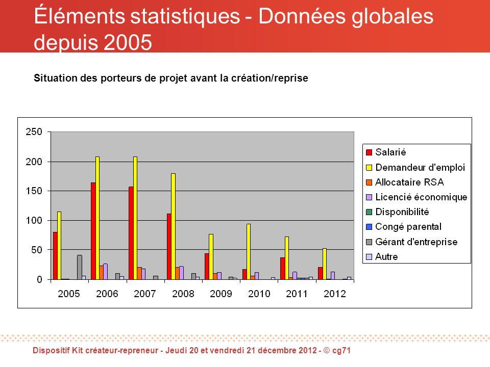 Éléments statistiques - Données globales depuis 2005 Situation des porteurs de projet avant la création/reprise