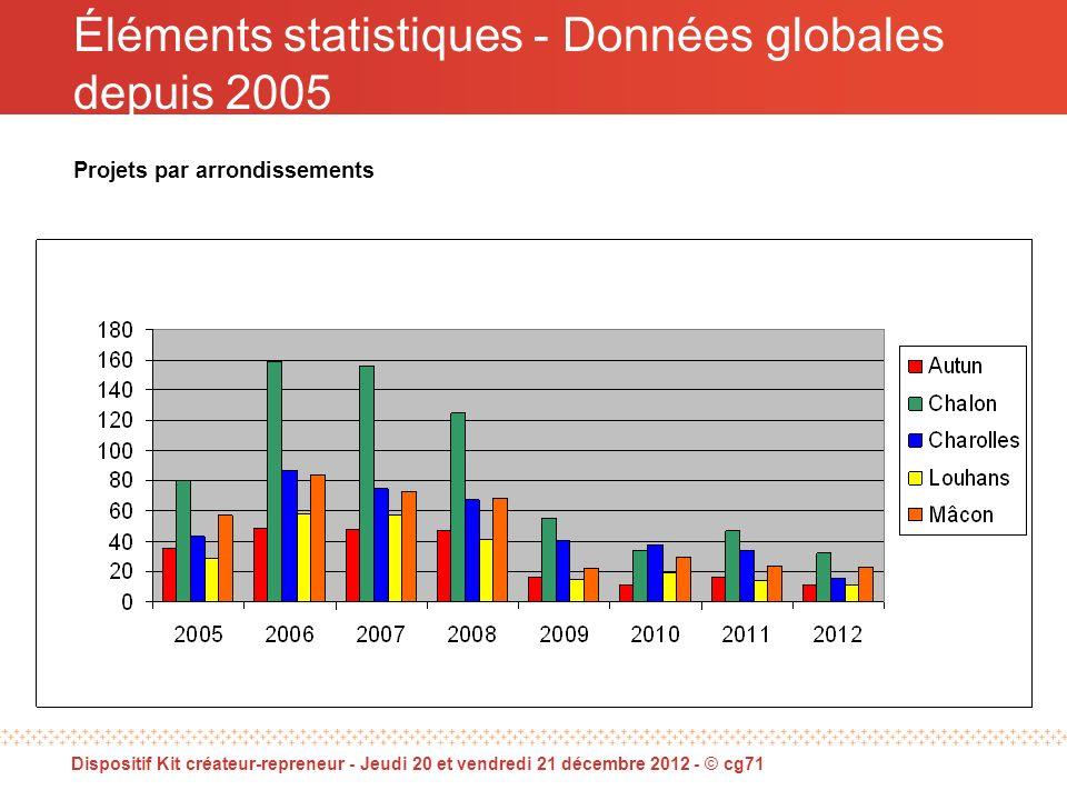 Dispositif Kit créateur-repreneur - Jeudi 20 et vendredi 21 décembre 2012 - © cg71 Éléments statistiques - Données globales depuis 2005 Projets par arrondissements
