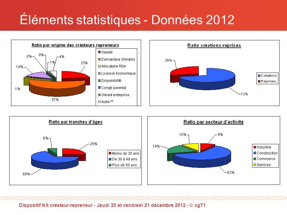 Dispositif Kit créateur-repreneur - Jeudi 20 et vendredi 21 décembre 2012 - © cg71 Éléments statistiques - Données 2012