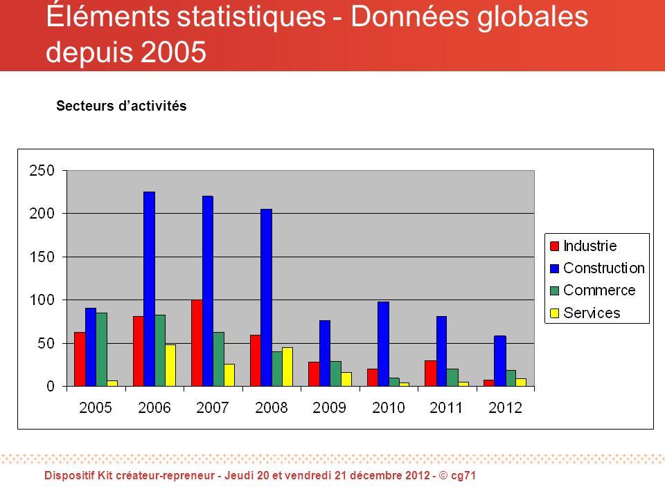 Éléments statistiques - Données globales depuis 2005 Secteurs dactivités Dispositif Kit créateur-repreneur - Jeudi 20 et vendredi 21 décembre 2012 - © cg71