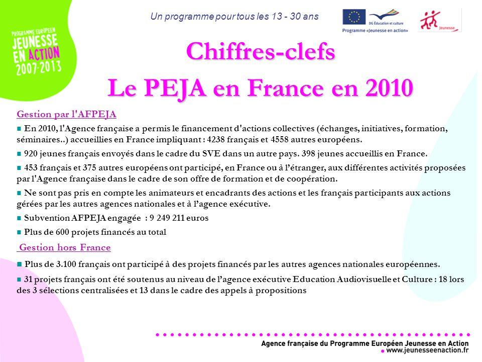 Un programme pour tous les 13 - 30 ans Gestion par l AFPEJA En 2010, l Agence française a permis le financement d actions collectives (échanges, initiatives, formation, séminaires..) accueillies en France impliquant : 4238 français et 4558 autres européens.