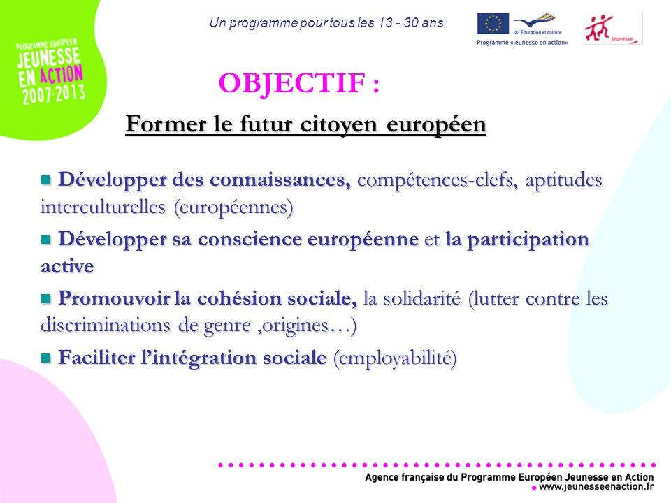 Un programme pour tous les 13 - 30 ans OBJECTIF : Former le futur citoyen européen Développer des connaissances, compétences-clefs, aptitudes interculturelles (européennes) Développer des connaissances, compétences-clefs, aptitudes interculturelles (européennes) Développer sa conscience européenne et la participation active Développer sa conscience européenne et la participation active Promouvoir la cohésion sociale, la solidarité (lutter contre les discriminations de genre,origines…) Promouvoir la cohésion sociale, la solidarité (lutter contre les discriminations de genre,origines…) Faciliter lintégration sociale (employabilité) Faciliter lintégration sociale (employabilité)