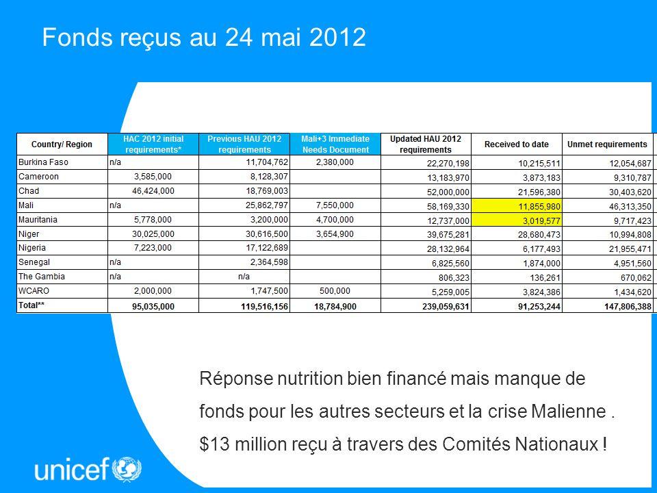 Fonds reçus au 24 mai 2012 Réponse nutrition bien financé mais manque de fonds pour les autres secteurs et la crise Malienne. $13 million reçu à trave