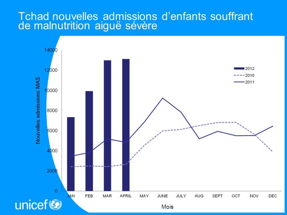 Tchad nouvelles admissions denfants souffrant de malnutrition aiguë sévère Mois