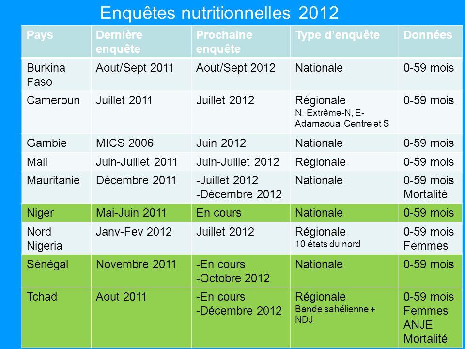 Enquêtes nutritionnelles 2012 PaysDernière enquête Prochaine enquête Type denquêteDonnées Burkina Faso Aout/Sept 2011Aout/Sept 2012Nationale0-59 mois
