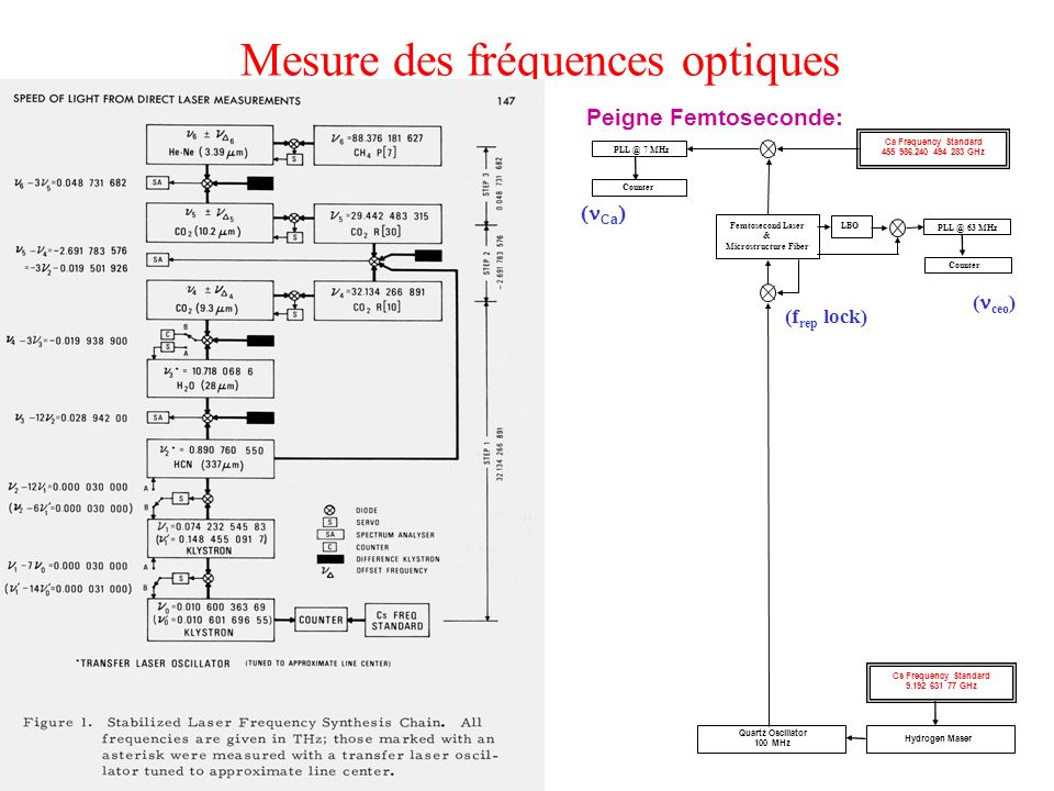 Mesure des fréquences optiques Ca Frequency Standard 455 986.240 494 283 GHz Cs Frequency Standard 9.192 631 77 GHz Quartz Oscillator 100 MHz PLL @ 7 MHz PLL @ 63 MHz Femtosecond Laser & Microstructure Fiber LBO Counter (f rep lock) ( ceo ) Ca Conventional chain:Peigne Femtoseconde: Hydrogen Maser