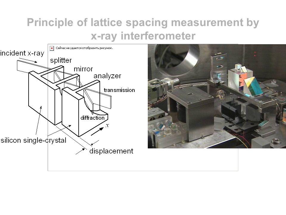 Principle of lattice spacing measurement by x-ray interferometer