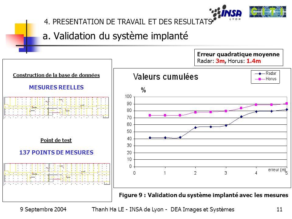 9 Septembre 2004 Thanh Ha LE - INSA de Lyon - DEA Images et Systèmes11 4. PRESENTATION DE TRAVAIL ET DES RESULTATS a. Validation du système implanté C