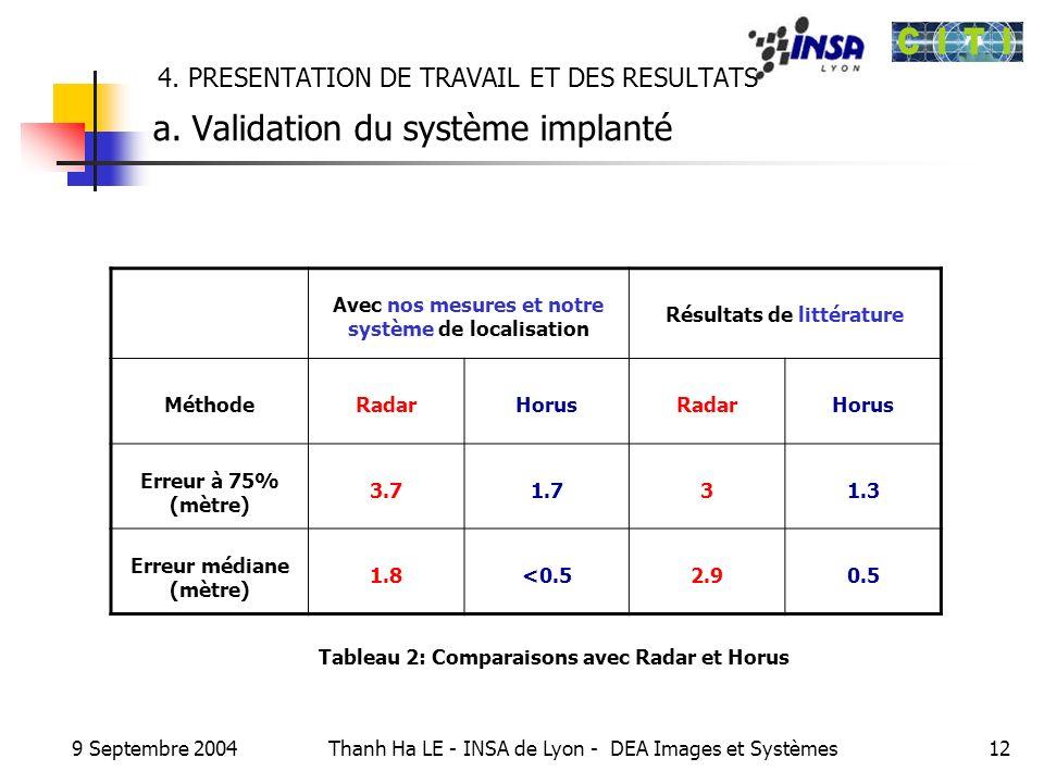 9 Septembre 2004 Thanh Ha LE - INSA de Lyon - DEA Images et Systèmes12 4. PRESENTATION DE TRAVAIL ET DES RESULTATS a. Validation du système implanté A
