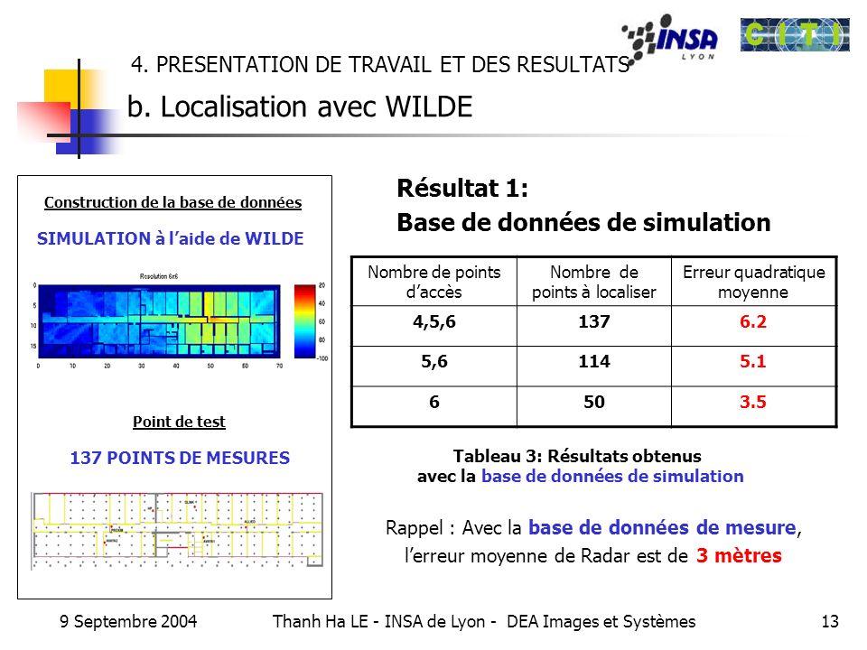 9 Septembre 2004 Thanh Ha LE - INSA de Lyon - DEA Images et Systèmes13 4. PRESENTATION DE TRAVAIL ET DES RESULTATS b. Localisation avec WILDE Résultat