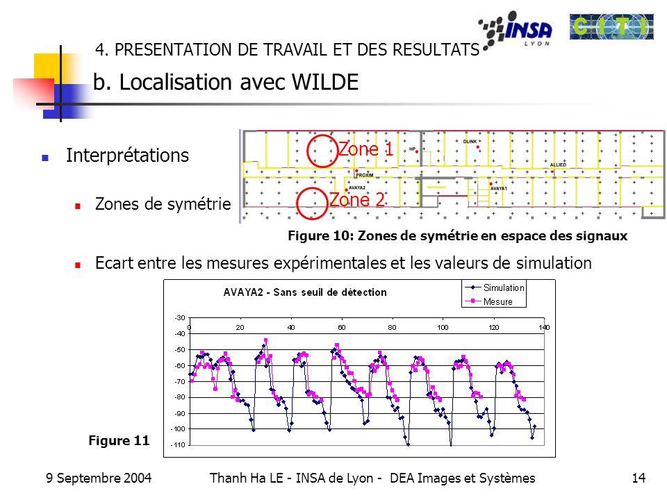 9 Septembre 2004 Thanh Ha LE - INSA de Lyon - DEA Images et Systèmes14 4. PRESENTATION DE TRAVAIL ET DES RESULTATS b. Localisation avec WILDE Interpré