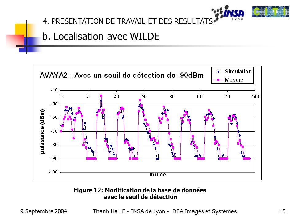 9 Septembre 2004 Thanh Ha LE - INSA de Lyon - DEA Images et Systèmes15 4. PRESENTATION DE TRAVAIL ET DES RESULTATS b. Localisation avec WILDE Figure 1