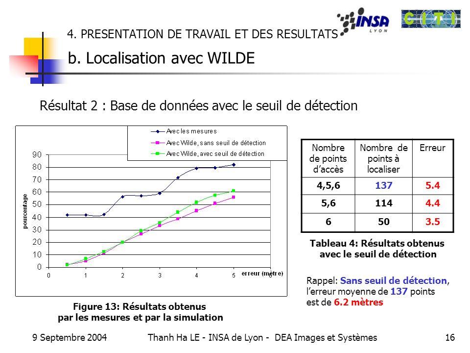 9 Septembre 2004 Thanh Ha LE - INSA de Lyon - DEA Images et Systèmes16 4. PRESENTATION DE TRAVAIL ET DES RESULTATS b. Localisation avec WILDE Nombre d