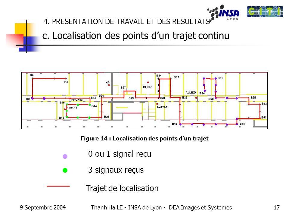 9 Septembre 2004 Thanh Ha LE - INSA de Lyon - DEA Images et Systèmes17 4. PRESENTATION DE TRAVAIL ET DES RESULTATS c. Localisation des points dun traj