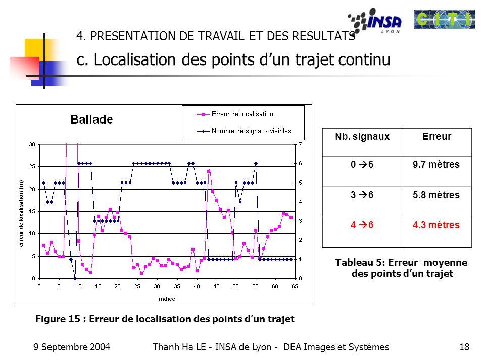9 Septembre 2004 Thanh Ha LE - INSA de Lyon - DEA Images et Systèmes18 4. PRESENTATION DE TRAVAIL ET DES RESULTATS c. Localisation des points dun traj