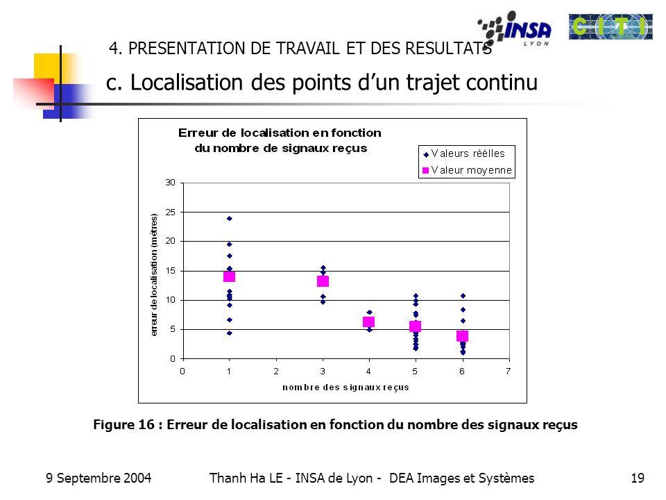 9 Septembre 2004 Thanh Ha LE - INSA de Lyon - DEA Images et Systèmes19 4. PRESENTATION DE TRAVAIL ET DES RESULTATS c. Localisation des points dun traj