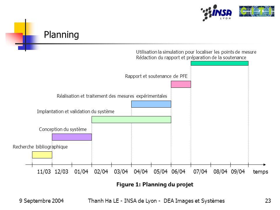 9 Septembre 2004 Thanh Ha LE - INSA de Lyon - DEA Images et Systèmes23 Planning temps11/0312/0301/0402/0403/0404/0405/0406/04 Recherche bibliographiqu