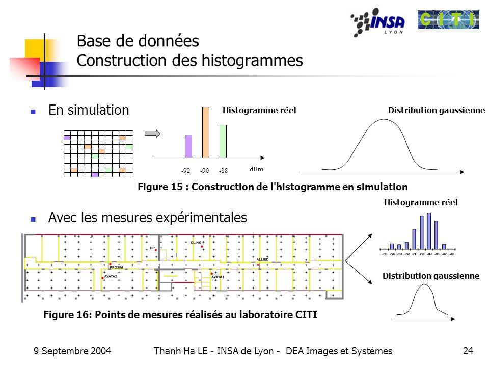 9 Septembre 2004 Thanh Ha LE - INSA de Lyon - DEA Images et Systèmes24 Base de données Construction des histogrammes En simulation Avec les mesures ex