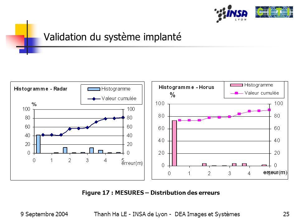 9 Septembre 2004 Thanh Ha LE - INSA de Lyon - DEA Images et Systèmes25 Validation du système implanté Figure 17 : MESURES – Distribution des erreurs