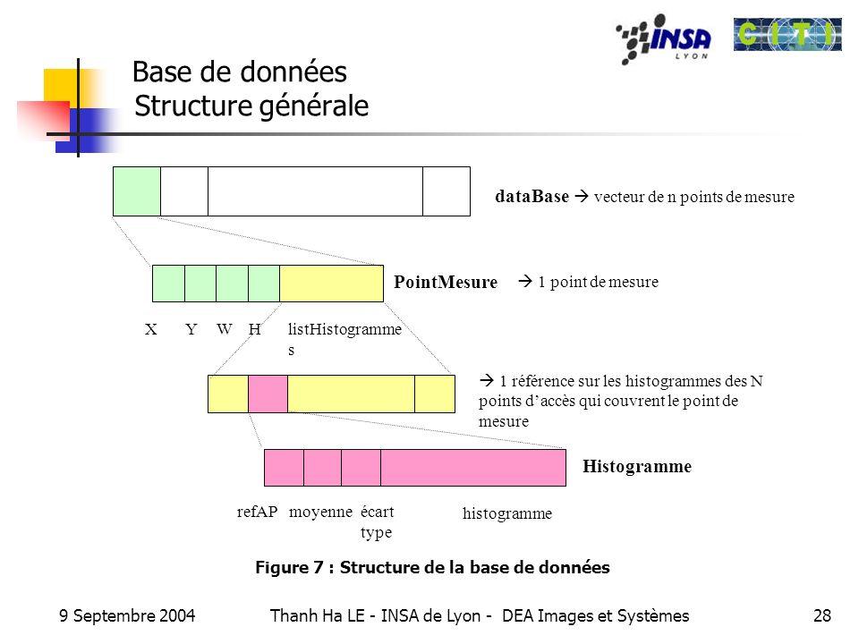 9 Septembre 2004 Thanh Ha LE - INSA de Lyon - DEA Images et Systèmes28 Base de données Structure générale 1 référence sur les histogrammes des N point