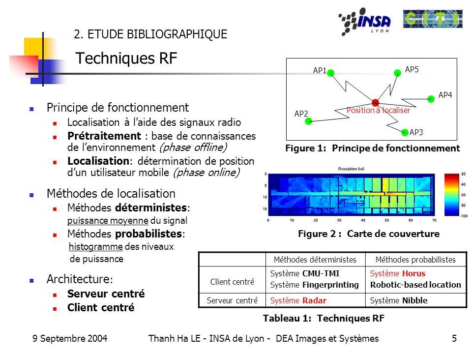 9 Septembre 2004 Thanh Ha LE - INSA de Lyon - DEA Images et Systèmes5 2. ETUDE BIBLIOGRAPHIQUE Techniques RF Principe de fonctionnement Localisation à