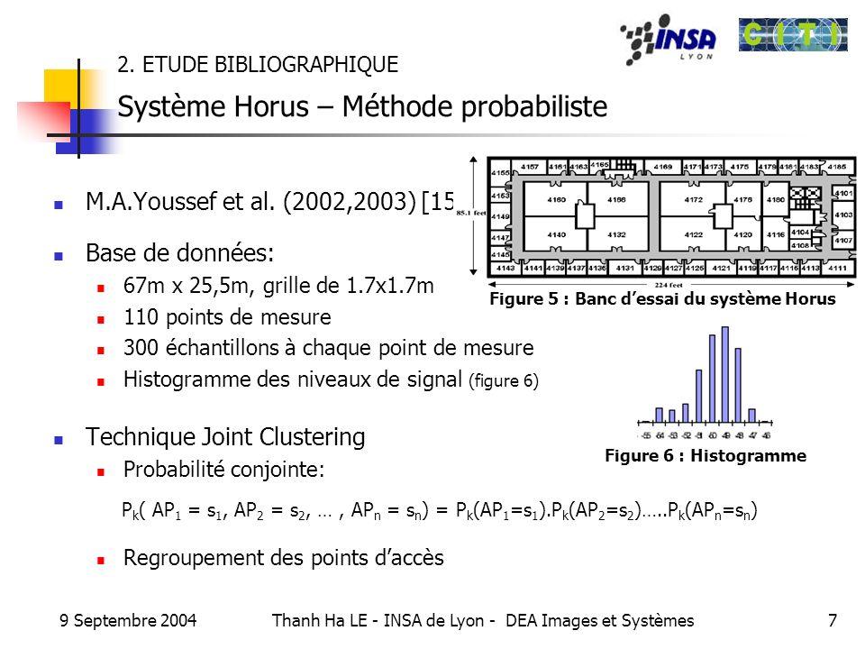 9 Septembre 2004 Thanh Ha LE - INSA de Lyon - DEA Images et Systèmes28 Base de données Structure générale 1 référence sur les histogrammes des N points daccès qui couvrent le point de mesure 1 point de mesure listHistogramme s dataBase vecteur de n points de mesure PointMesure XYWH Histogramme refAPmoyenneécart type histogramme Figure 7 : Structure de la base de données
