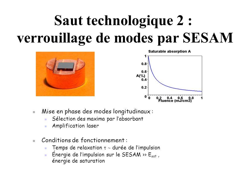 Mise en phase des modes longitudinaux : Sélection des maxima par labsorbant Amplification laser Conditions de fonctionnement : Temps de relaxation durée de limpulsion Énergie de limpulsion sur le SESAM E sat, énergie de saturation Saut technologique 2 : verrouillage de modes par SESAM