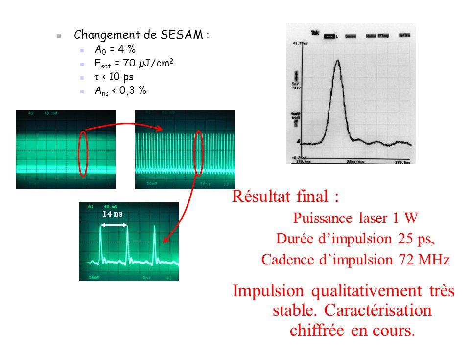 Changement de SESAM : A 0 = 4 % E sat = 70 µJ/cm 2 < 10 ps A ns < 0,3 % 14 ns Résultat final : Puissance laser 1 W Durée dimpulsion 25 ps, Cadence dimpulsion 72 MHz Impulsion qualitativement très stable.