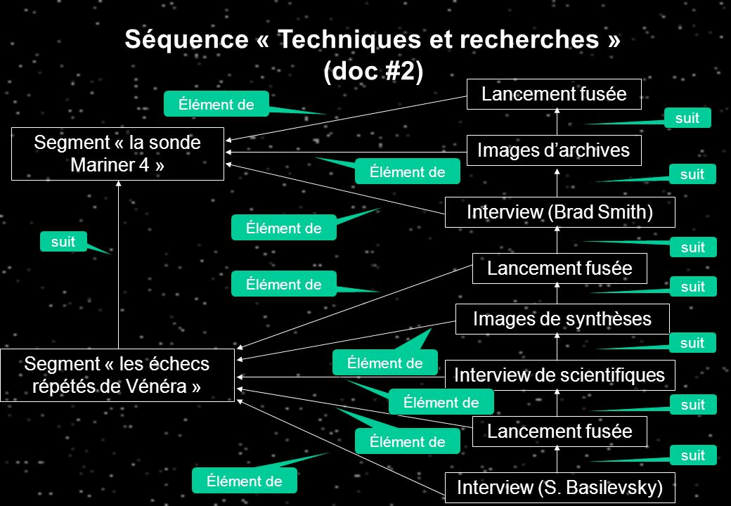 Séquence « Techniques et recherches » (doc #1) Segment « La V2 » Segment « Dispositif de Clyde Tombo » Segment « Techniques de Bob Leyton » Segment « la sonde Mariner 4 » « images darchives » « Films de Leyton » « Lancement dune fusée » « interview de Bruce Murray » « images de la sonde » suit Élément de suit Élément de