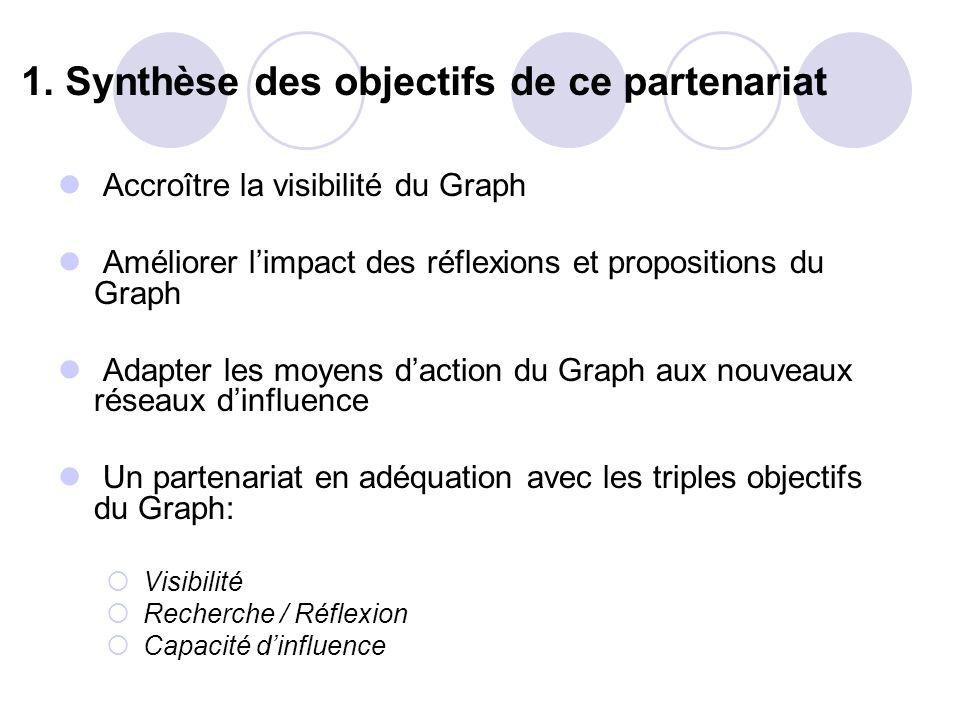 1. Synthèse des objectifs de ce partenariat Accroître la visibilité du Graph Améliorer limpact des réflexions et propositions du Graph Adapter les moy