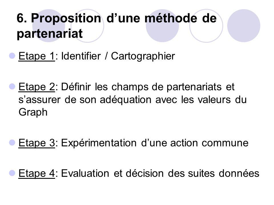 6. Proposition dune méthode de partenariat Etape 1: Identifier / Cartographier Etape 2: Définir les champs de partenariats et sassurer de son adéquati