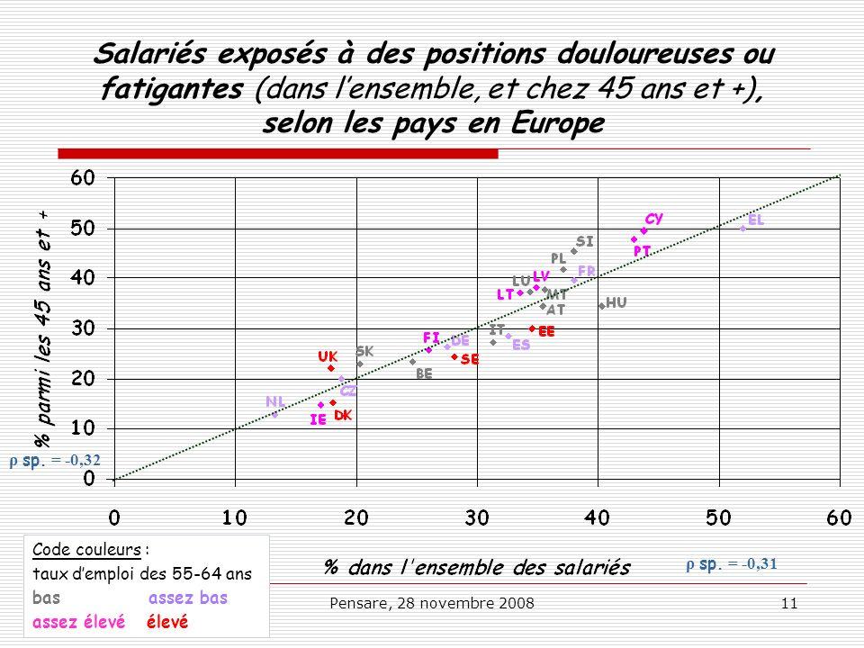 Pensare, 28 novembre 200811 Salariés exposés à des positions douloureuses ou fatigantes (dans lensemble, et chez 45 ans et +), selon les pays en Europ