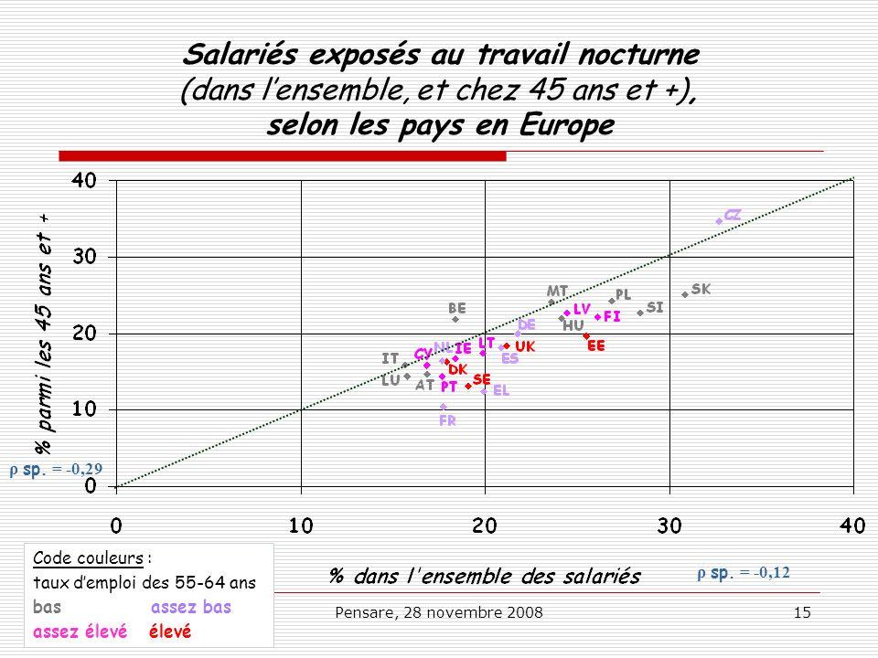 Pensare, 28 novembre 200815 Salariés exposés au travail nocturne (dans lensemble, et chez 45 ans et +), selon les pays en Europe ρ sp. = -0,12 ρ sp. =
