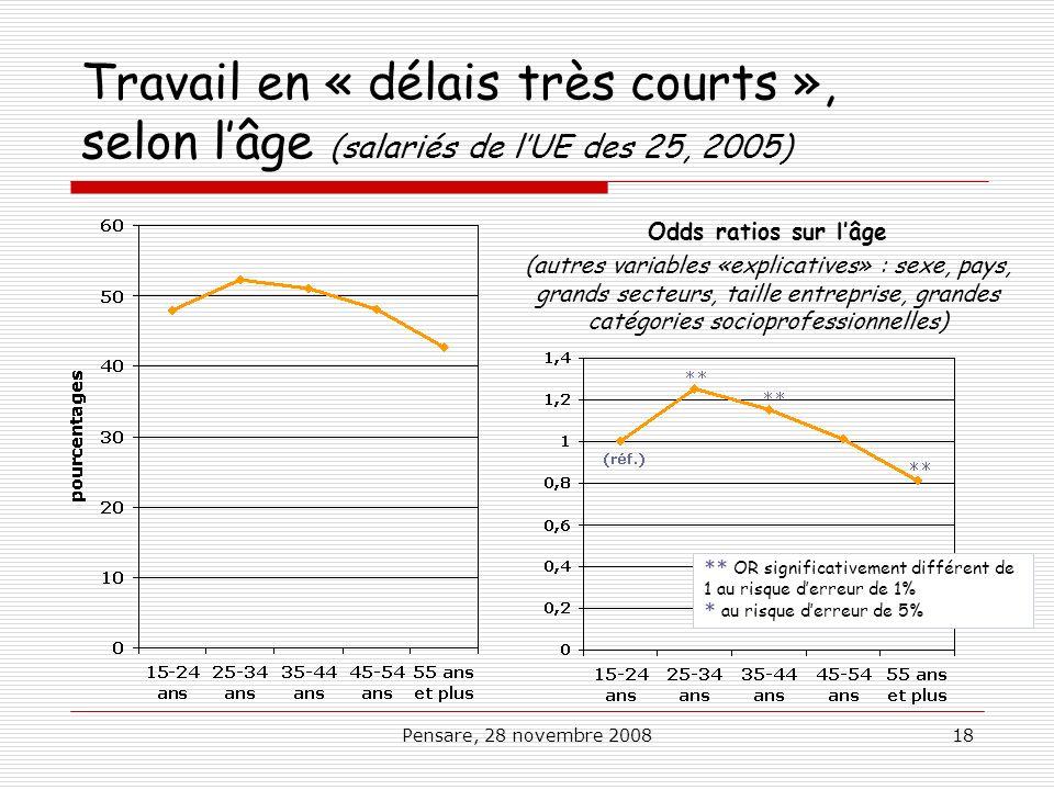 Pensare, 28 novembre 200818 Travail en « délais très courts », selon lâge (salariés de lUE des 25, 2005) Odds ratios sur lâge (autres variables «expli