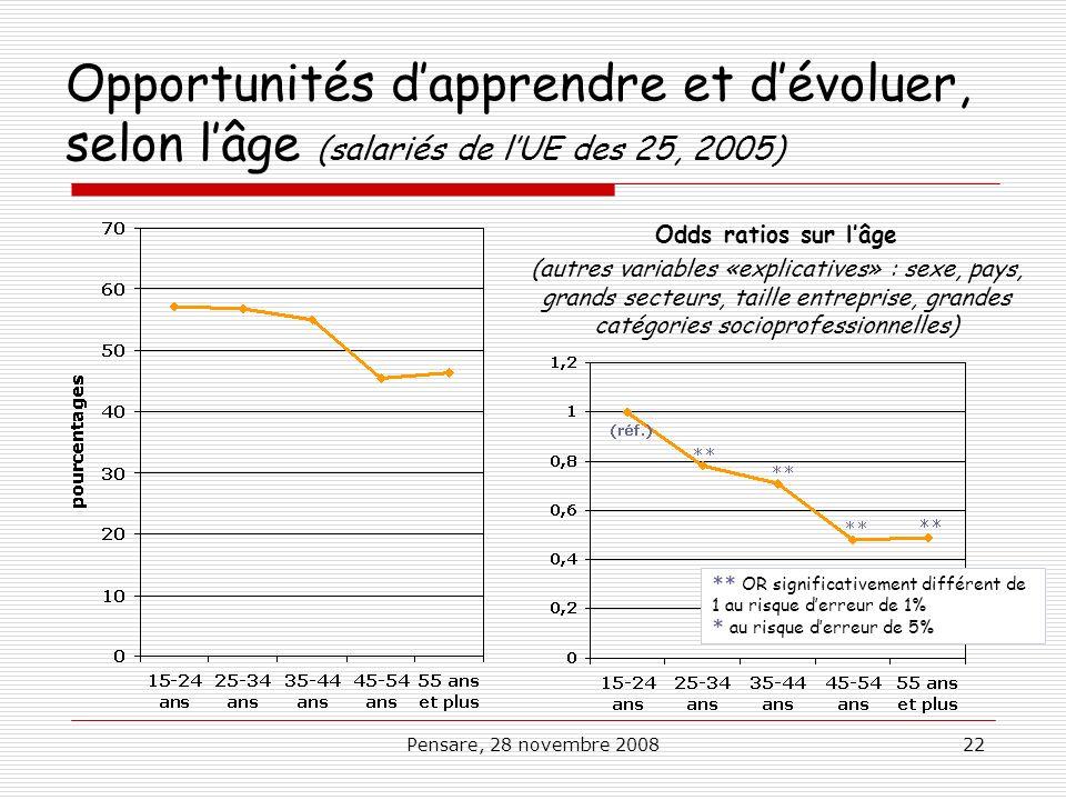 Pensare, 28 novembre 200822 Opportunités dapprendre et dévoluer, selon lâge (salariés de lUE des 25, 2005) Odds ratios sur lâge (autres variables «exp