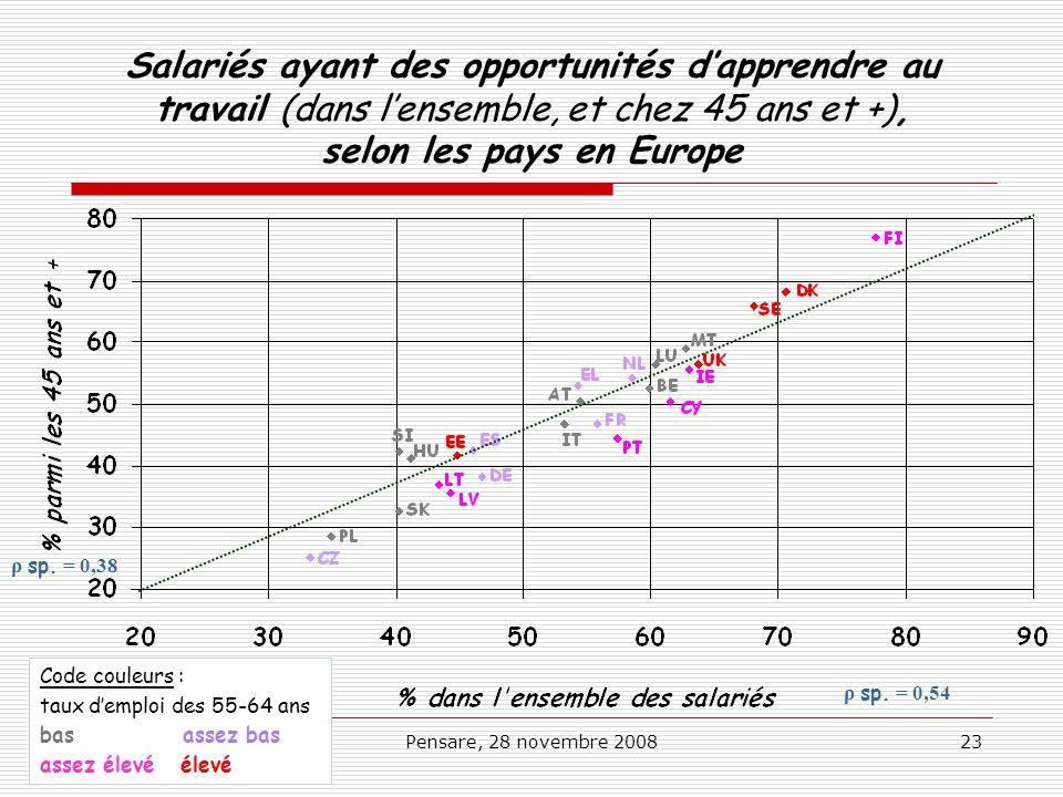 Pensare, 28 novembre 200823 Salariés ayant des opportunités dapprendre au travail (dans lensemble, et chez 45 ans et +), selon les pays en Europe ρ sp