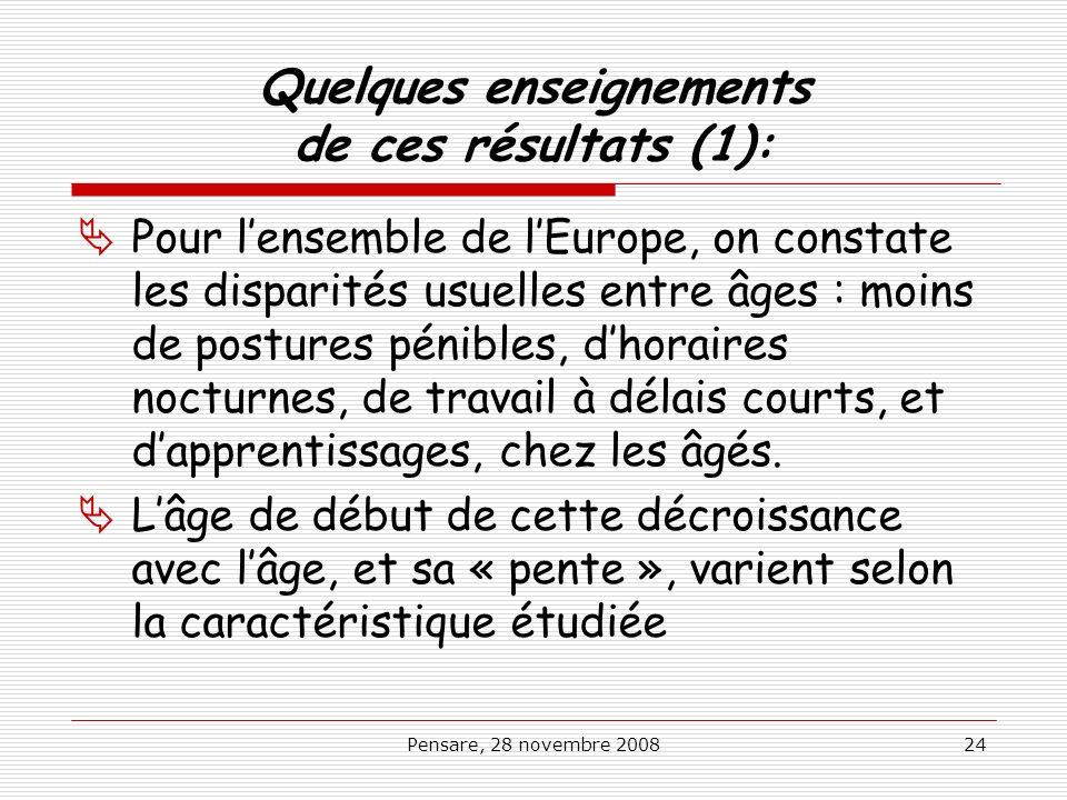 Pensare, 28 novembre 200824 Quelques enseignements de ces résultats (1): Pour lensemble de lEurope, on constate les disparités usuelles entre âges : m