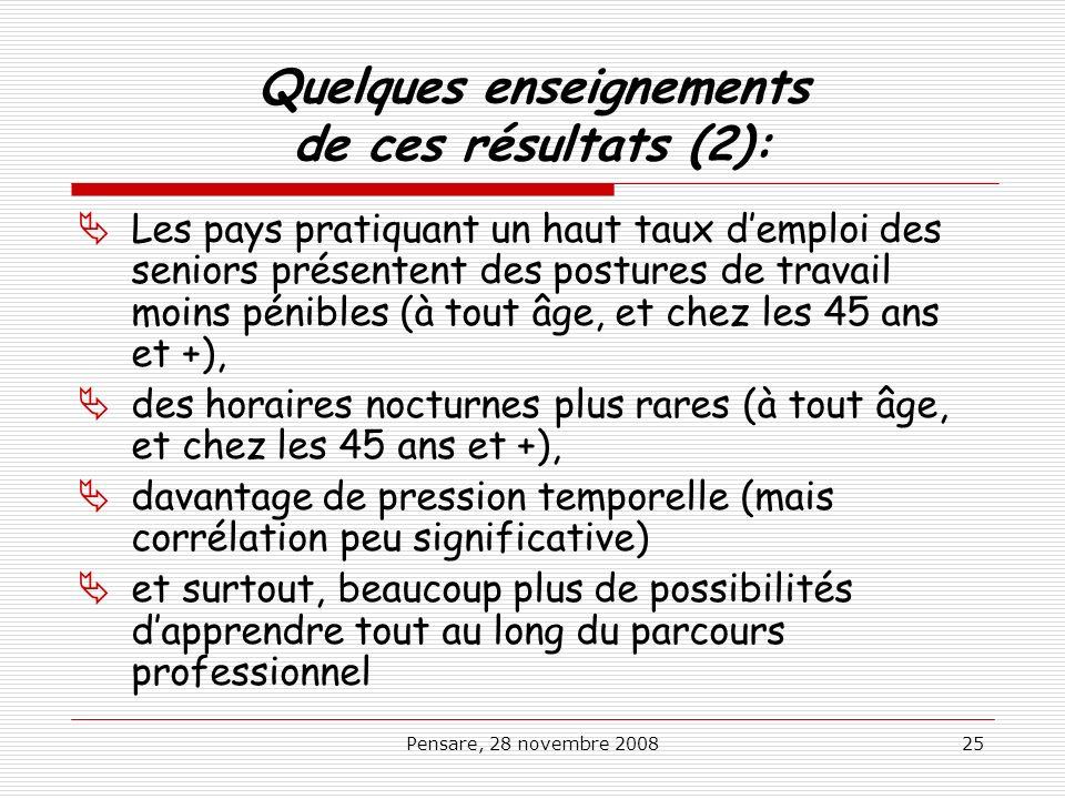 Pensare, 28 novembre 200825 Quelques enseignements de ces résultats (2): Les pays pratiquant un haut taux demploi des seniors présentent des postures