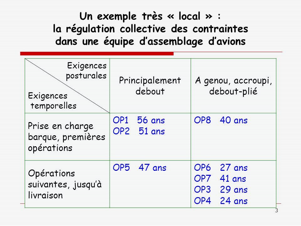 3 Un exemple très « local » : la régulation collective des contraintes dans une équipe dassemblage davions Exigences posturales Exigences temporelles