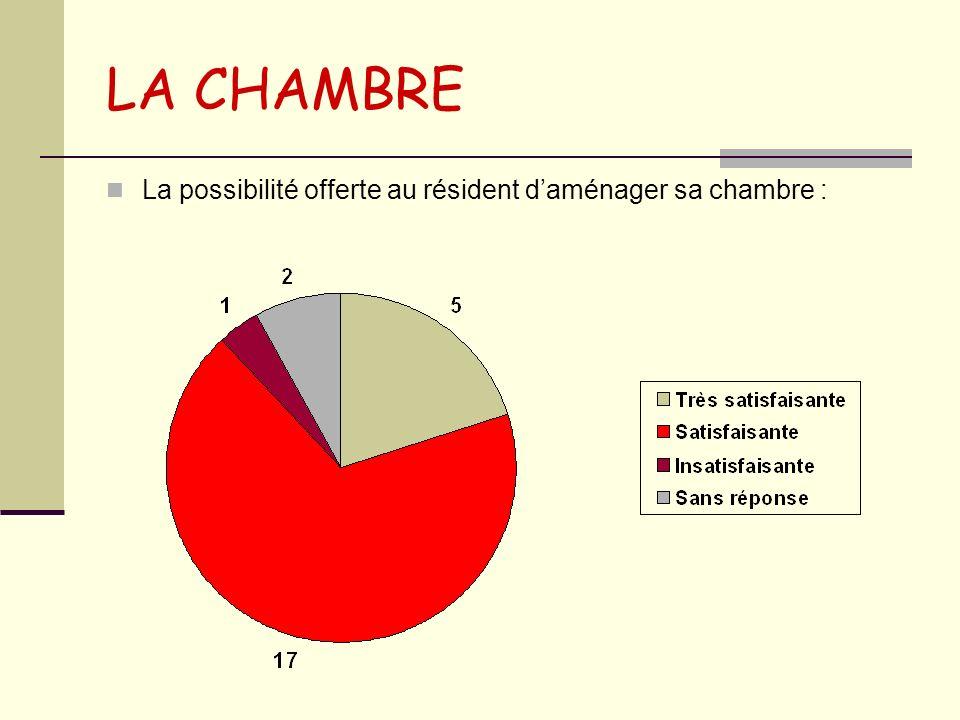 LA CHAMBRE La possibilité offerte au résident daménager sa chambre :
